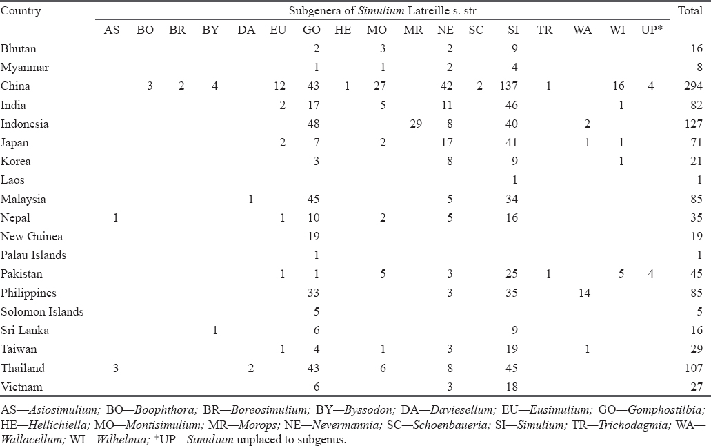 Table 2. Total species diversity of the black flies (named and unnamed species) in the Oriental region