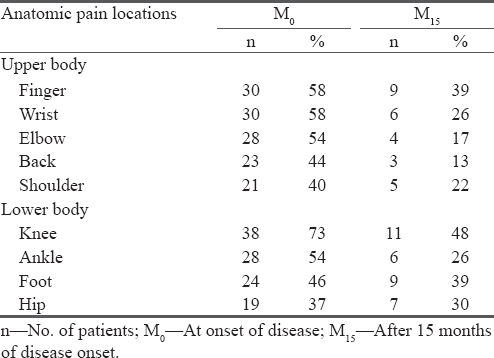 Table 3 Frequency Of Reported Anatomic Pain Locations In Patients With Arthralgia At Disease Onset N 52 And 15 Months After 23