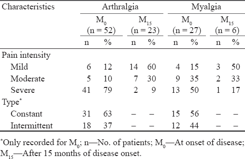 Table 4 Pain Intensity And Type Of Arthralgia Myalgia Reported By Confirmed CHIK Patients N 56 At Disease Onset 15 Months After