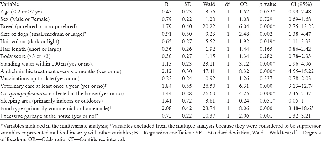 Table 2: Univariate logistic regression of predictor variables