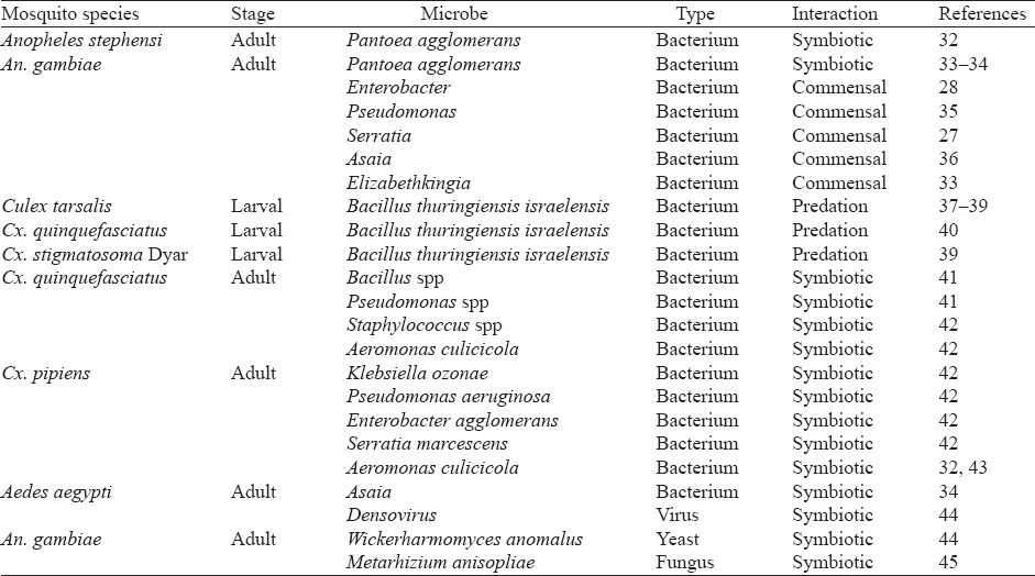 Table 1: List of microbial interactions seen in mosquito
