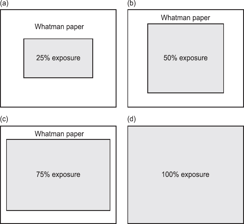 Figure 1: Illustration showing masking insecticide of impregnated papers with Whatman No. 1 filter paper to expose the mosquitoes: (a) 25%; (b) 50%; (c) 75%; and (d) 100% (0% masking positive control).