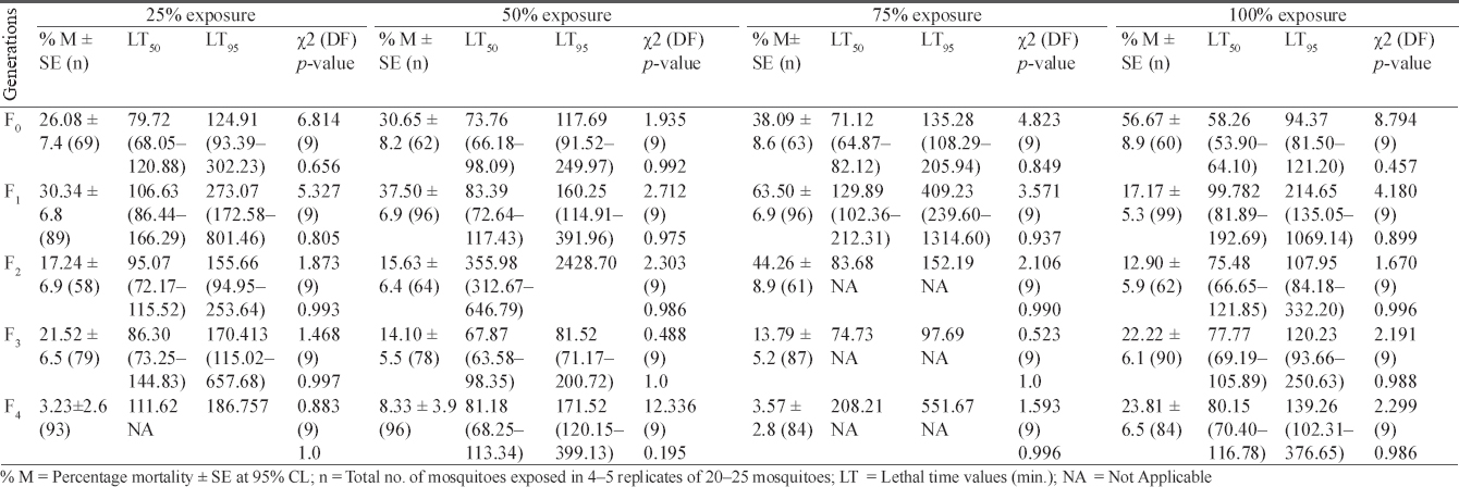 Table 1: Comparative data of WHO adult susceptibility test (percent mortality and time mortality response) of <i>An</i>. stephensi Liston<sub><i>Goa</i></sub> exposed to DDT (4&#37;) impregnated papers in the range of 25, 50, 75 and 100&#37; exposures