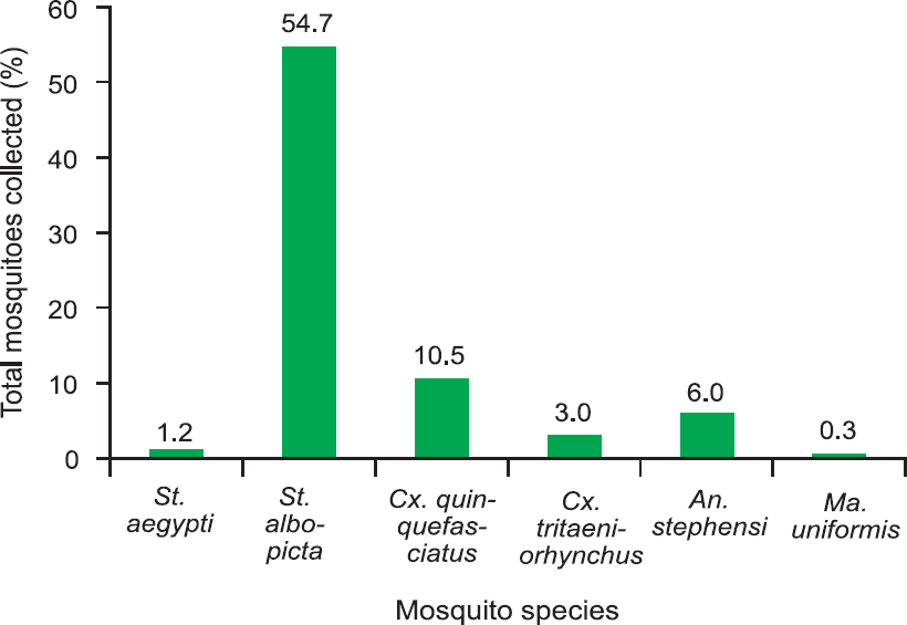 Figure 1: Percentage of collected mosquito vectors in nine islands of Lakshadweep Islands.