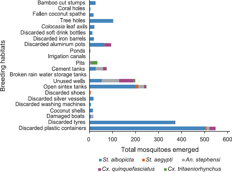 Figure 2: Total number of vector mosquitoes emerged from collected immatures in different habitats.