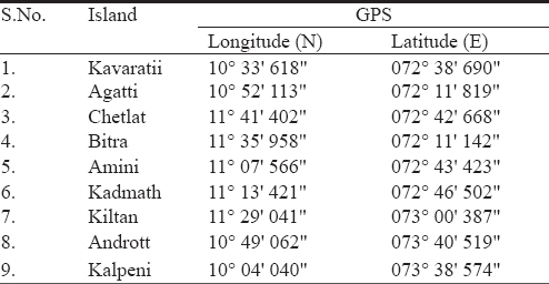 Table 1: GPS coordinates of the nine study Islands of Lakshadweep