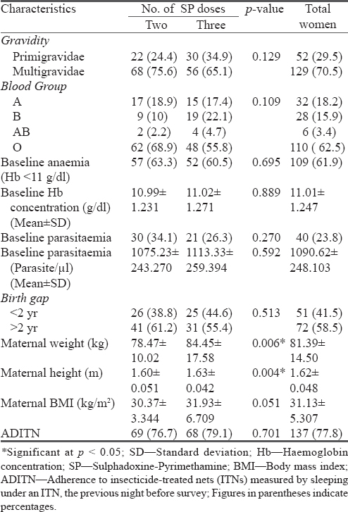 Table 3: Baseline obstetric data of two treatment arms