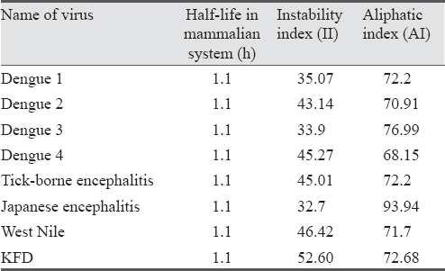 Table 2: Comparison of protein half-life, instability index and aliphatic index calculation