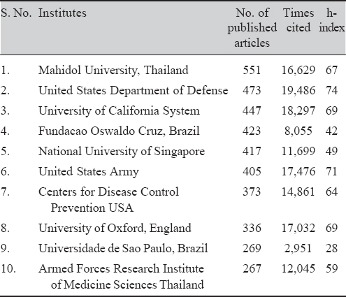 Table 7: Top 10 productive Institutes at global level in the field of dengue research, 1997–2018