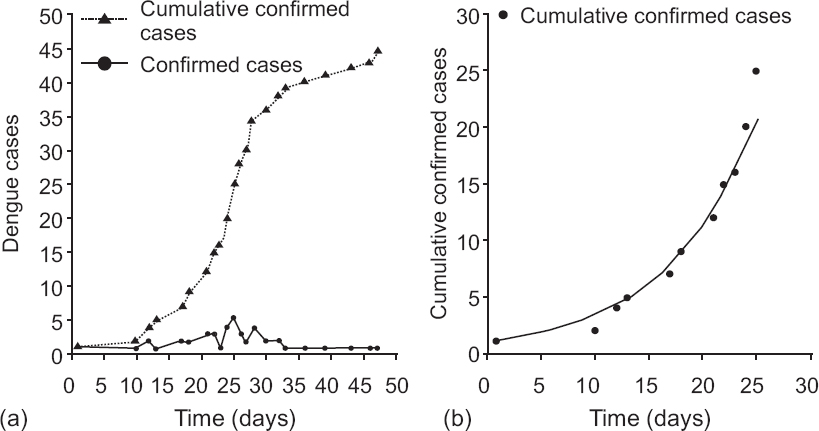 Figure 3: (a) Plot of daily incidences and cumulative confirmed cases of dengue at Wadi; and (b) Growth of cumulative confirmed cases for the initial phase (September 2017). The exponential growth rate r = 0.12 per day was obtained by curve fitting.