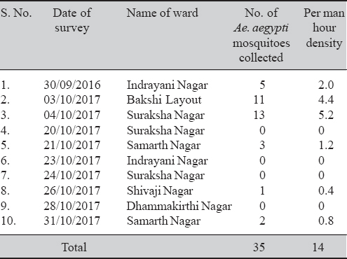 Table 2: Details of <i>Aedes</i> mosquitoes collected from different wards during the outbreak