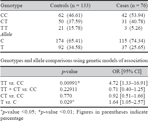 Table 3: Genotype and allele frequencies for the single nucleotide polymorphism rs8193036 in the subjects with kala-azar and controls