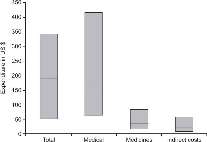 Figure 1: Cost of hospitalization due to lymphatic filariasis disaggregated by cost components such as medical costs, medicines and indirect costs in 2014.