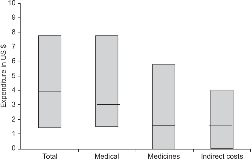 Figure 2: Cost of outpatient care due to lymphatic filariasis disaggregated by cost components such as medical costs, medicines and indirect costs in 2014.